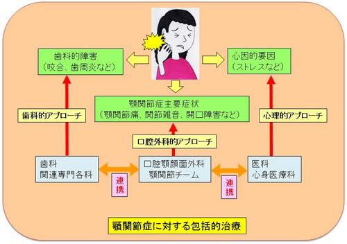関節 治療 法 額 痛 症